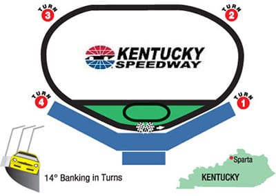 Rusty Wallace Racing Experience at Kentucky Speedway, NASCAR Racing Experience, Driving School